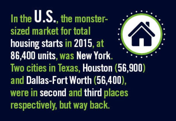 Latest Annual U.S. and Canadian City Housing Starts (Part 1)