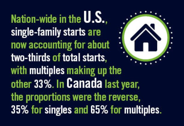 Latest Annual U.S. and Canadian City Housing Starts (Part 2)