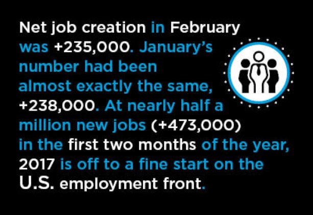 U.S. Creates Nearly Half a Million Net New Jobs in First Two Months of 2017