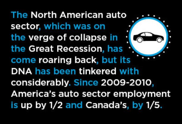 U.S. and Canadian Motor Vehicle and Parts Sales According to the Numbers