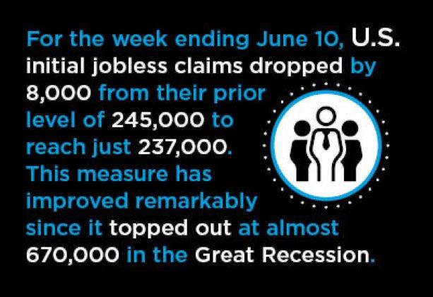 15 Mid-June Economic Nuggets