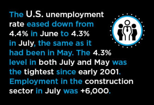U.S. Jobs Creation in July More of the Same: in other Words, Exemplary