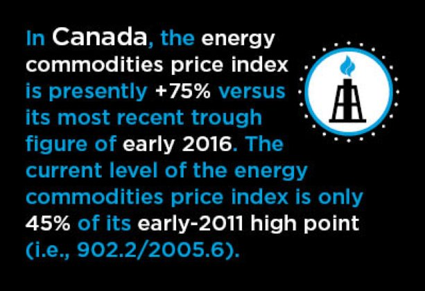Two Questions arise from Dual Impacts of Commodities Pricing