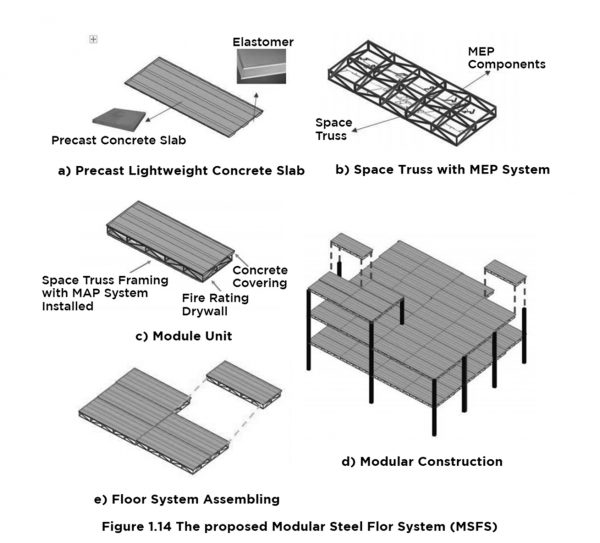 A UBC research thesis has found a means of constructing prefabricated modular steel flooring units that could expedite steel building construction and reduce costs. The units, shown above, can be prefabricated and assembled onsite with a precast concrete slab floor on the upper face and a fire prevention layer of drywall on the lower face.