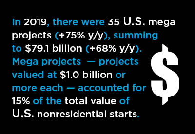 35 U.S. Mega Projects Summed to 15% of Total Nonresidential Starts Graphic