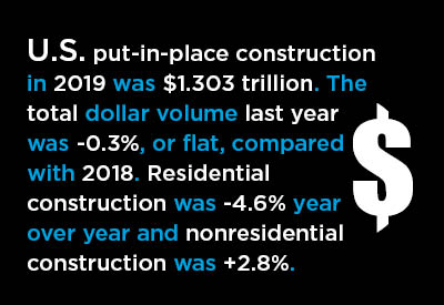 2019's $1.3 Trillion of Put-in-place Construction Spending Same as in 2018 Graphic