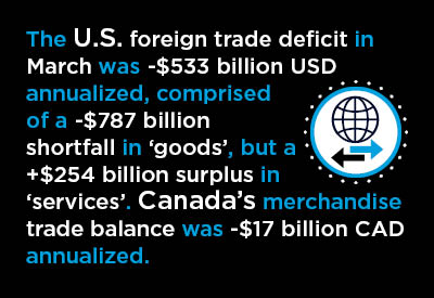 U.S. and Canadian Q1 Foreign Trade ‒ A Suite of Graphs Graphic