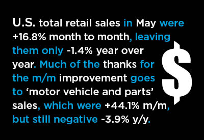 May U.S. Retail Sales Back from the Brink Graphic