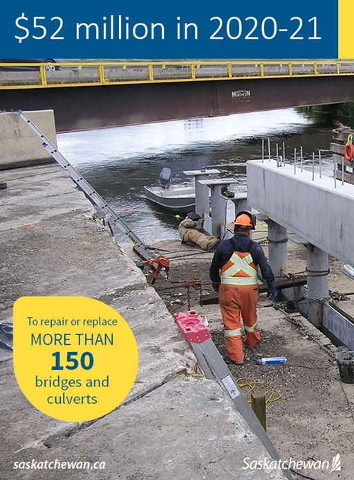 Saskatchewan has announced major funding to boost construction of culverts and bridges. The spending is part of efforts to boost the economy in the fallout of the COVID-19 pandemic.