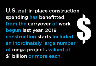 Total U.S. Put-in-place Construction to be -4.5% in 2020 versus 2019 Graphic