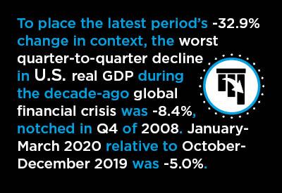 A Mid-Summer GDP Shocker, -32.9% Graphic