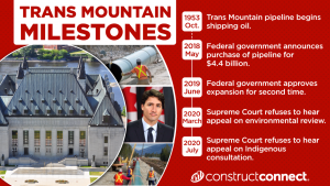 Trans Mountain timeline: A look at key dates in the project's history