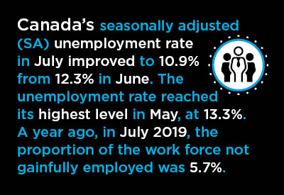 Canada's June Employment Nearly +1 Million; Claw-back Ratio 41% Graphic